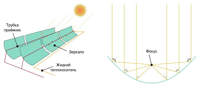 Схема работы параболических концентраторов. Возобновляемая энергетика