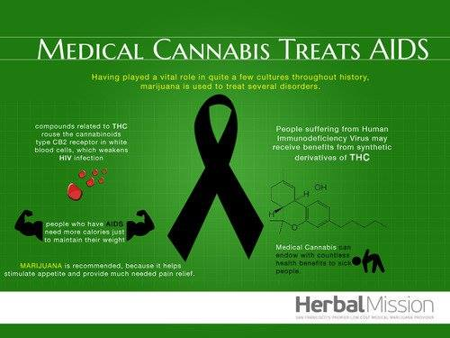 Medical Cannabis Treats AIDS