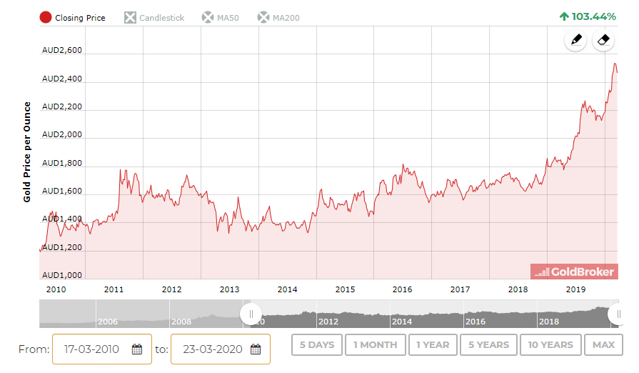 Gold Price In Australian Dollar Aud