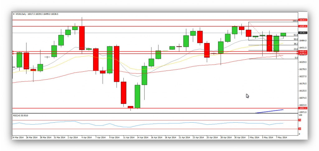 CompartirTrading Post Day Trading 2014-05-08 Dow Jones Diario