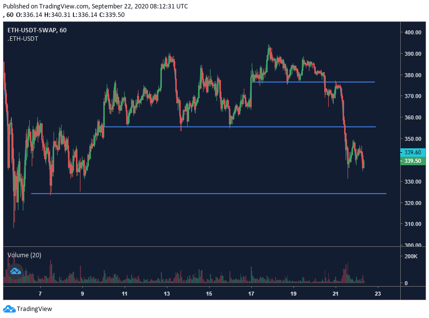 Ethereum price chart - 9/22