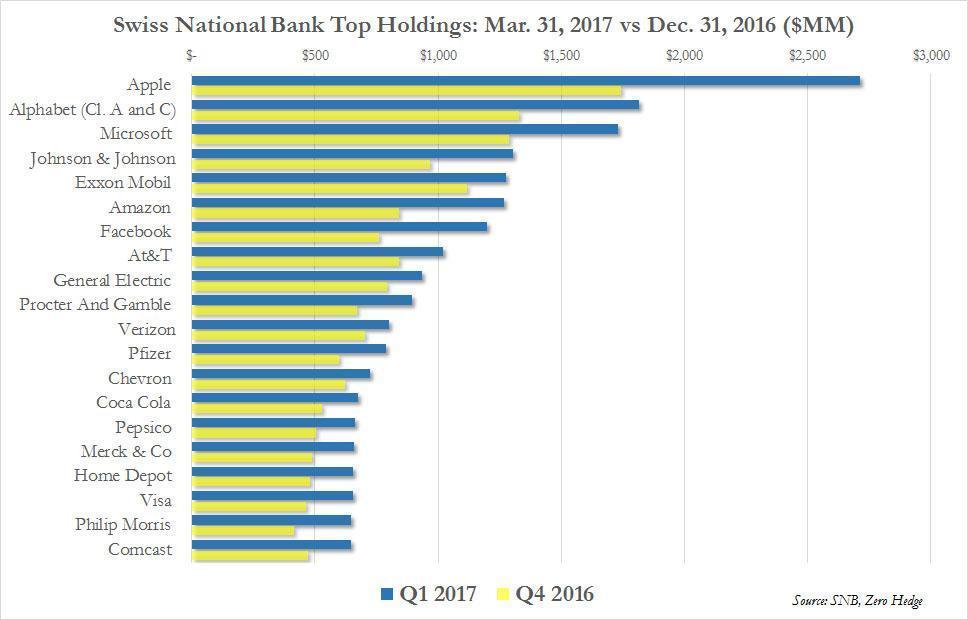 5-6-17 SNB Q1 holdings.jpg