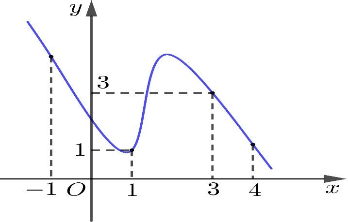Có thể là hình ảnh về văn bản cho biết 'y 3 1 -1 1 3 4 X'