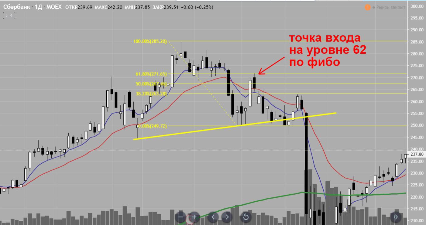 Фигура графического анализа рынка голова и плечи ищем точку входа