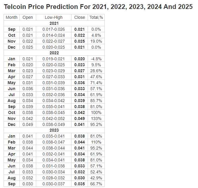 Telcoin Price Prediction 2021, 2022, 2023 by Longforecast