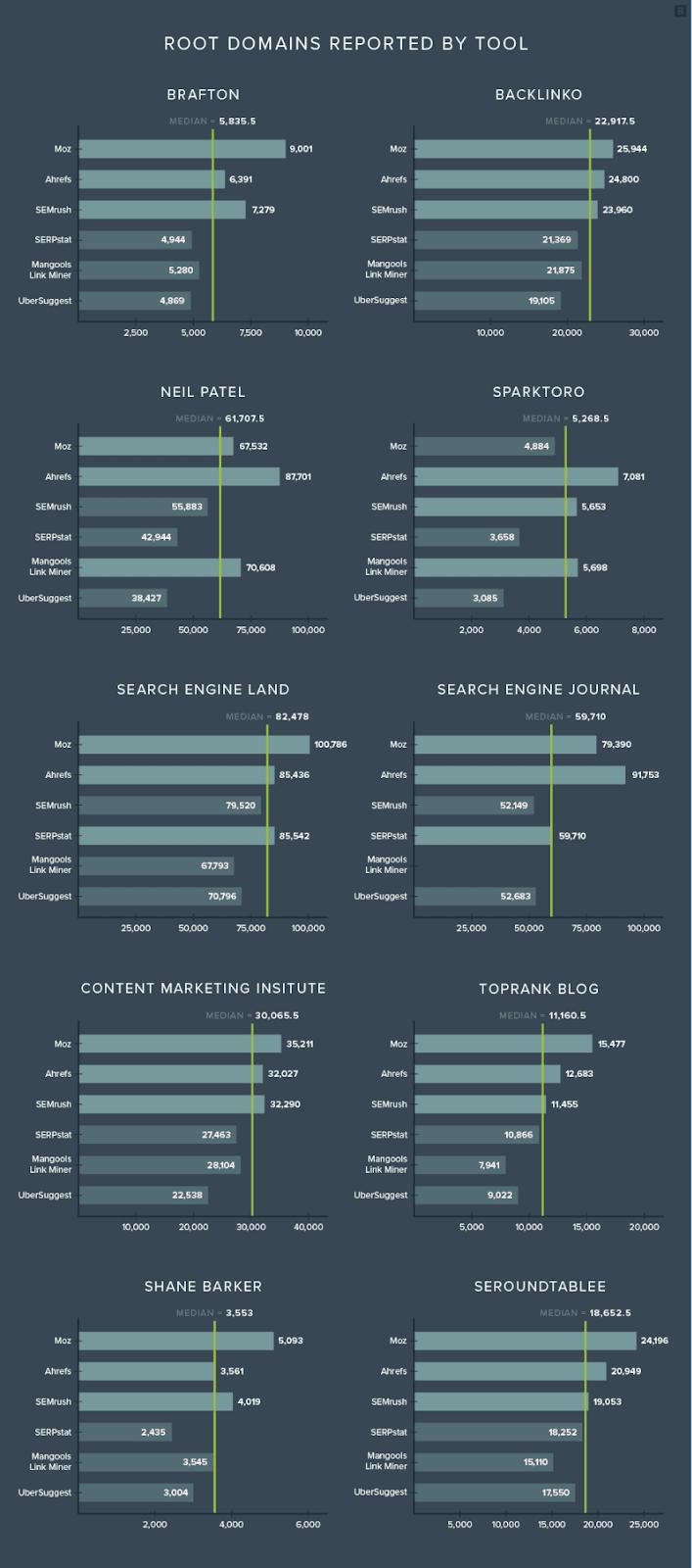 Сравнительный график инструментов анализа уникальных доменов