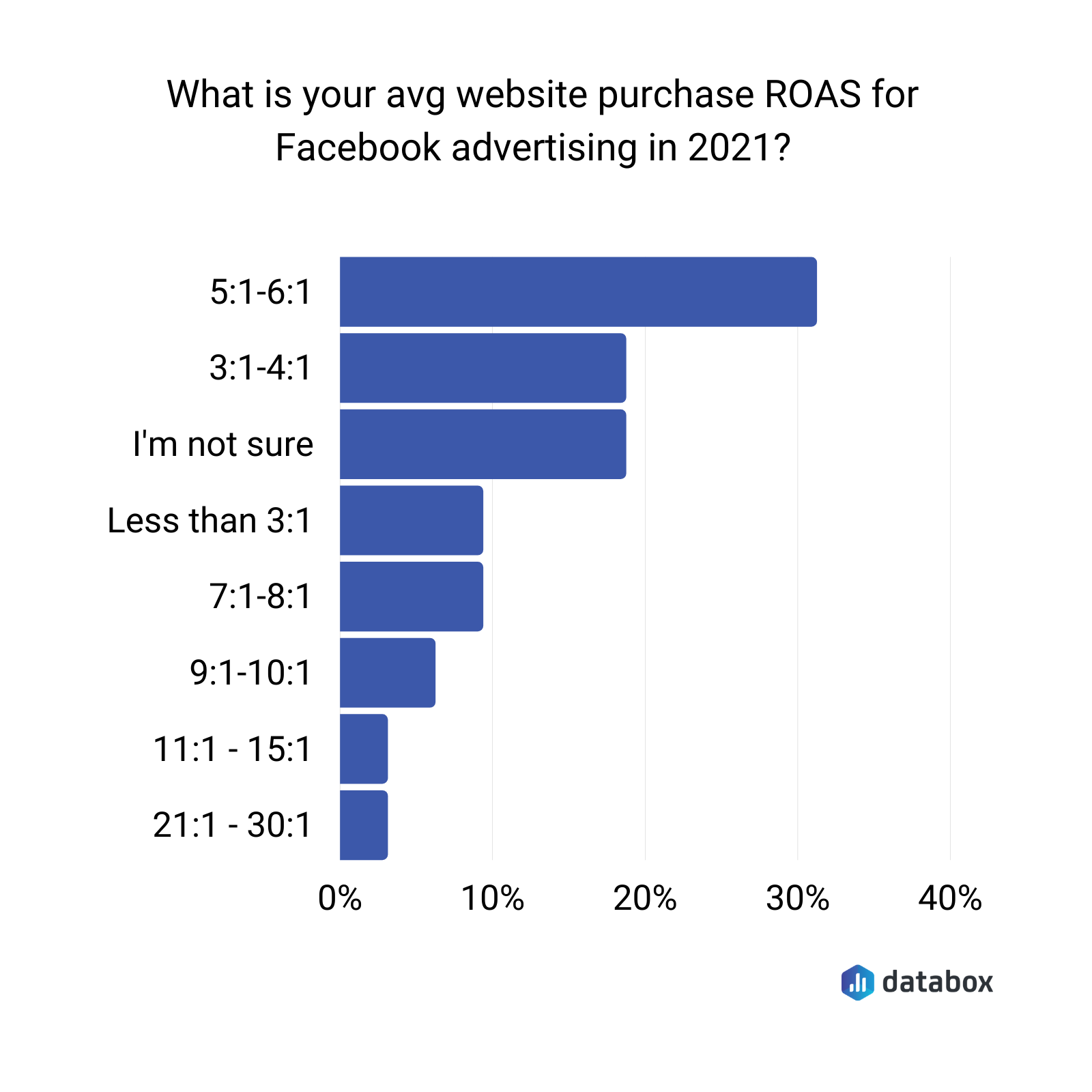 Average website purchase ROAS for Facebook advertising in 2021