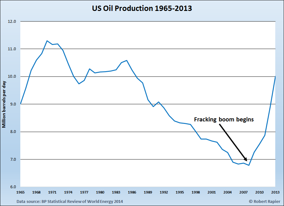 US Oil Production 1965 through 2013 Fracking.png
