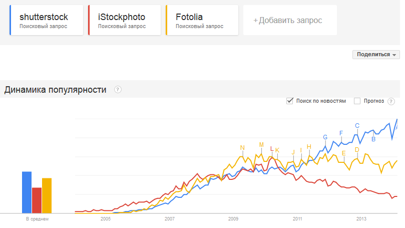 decline in popularity iStockphoto
