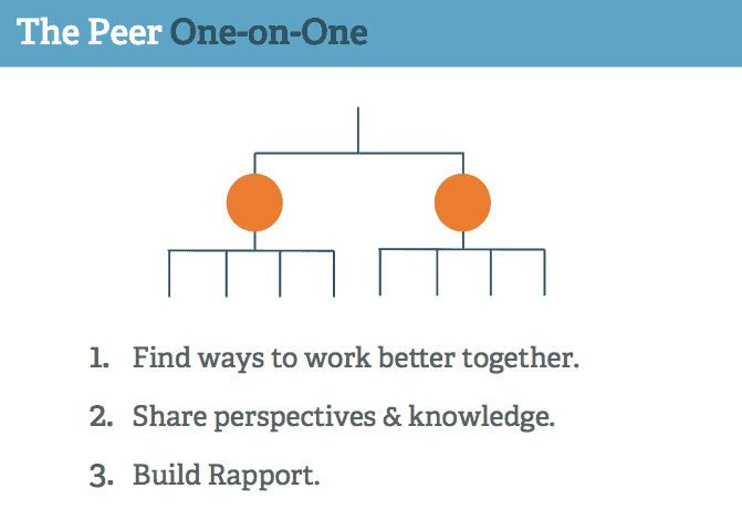 peer 1:1s are great for helping introverted team members