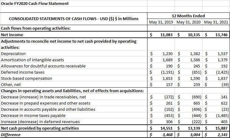 Oracle FY2020 Cash Flow Statement