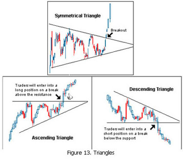 Image result for symmetrical triangle technical analysis