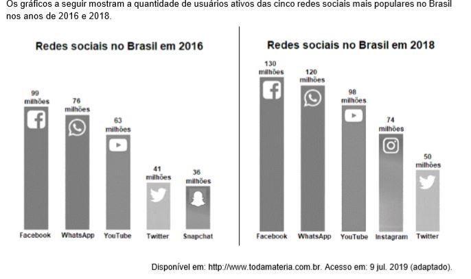 Sabendo que em 2016 o Instagram já existia, mas não figurava entre as cinco redes sociais mais utilizadas no Brasil, podemos afirmar que o crescimento percentual de usuários brasileiros dessa rede social de 2016 a 2018 foi