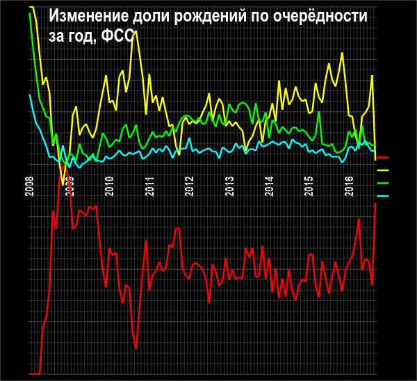 Рождаемость в России: в сентябре резко упало число рождений, особенно вторых по счёту. В октябре, похоже, ситуация ещё ухудшилась