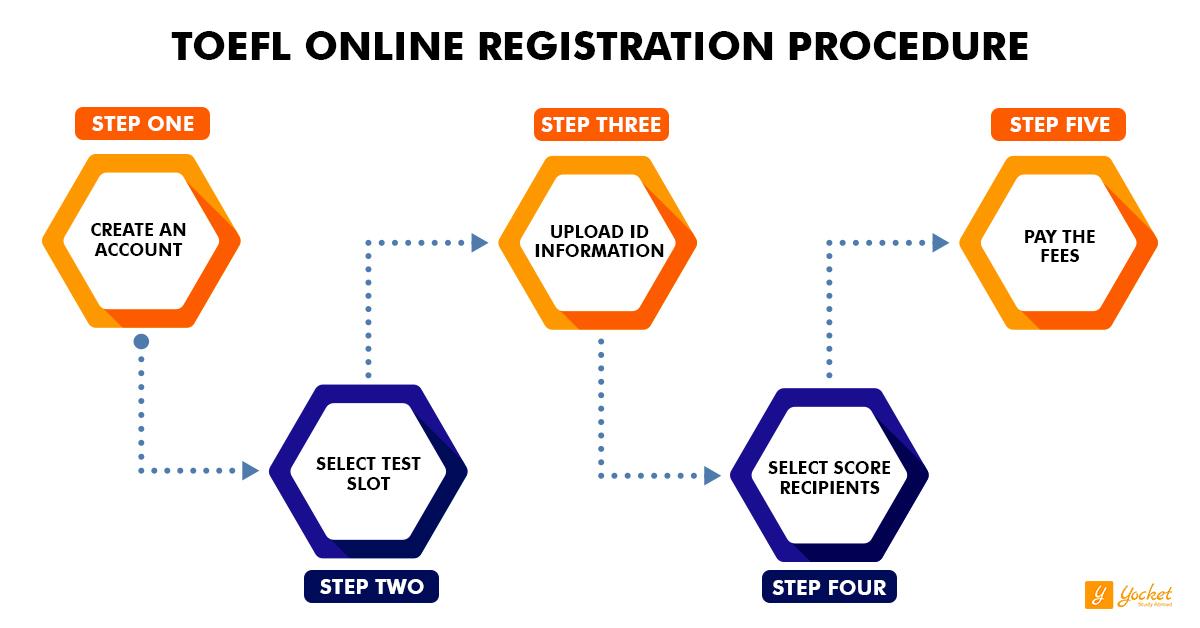 TOEFL Exam Registration