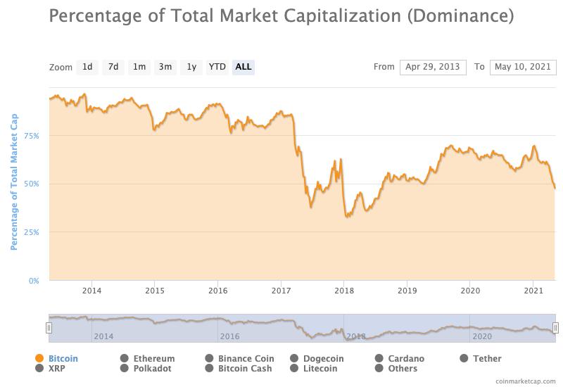 Bitcoin market dominance