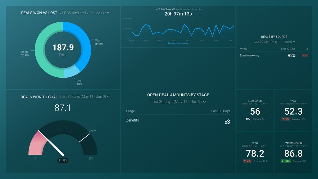 HubSpot Marketing CLOSE Performance dashboard