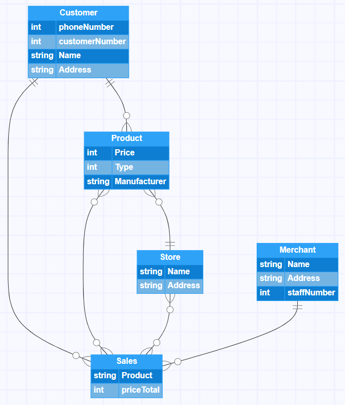 What is data modeling? Types & process