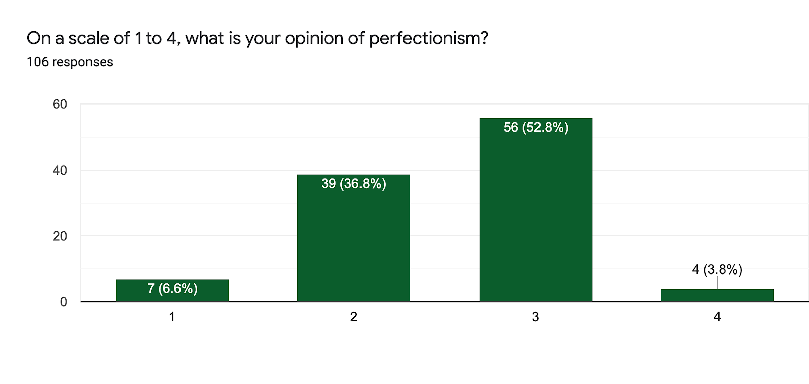 Forms response chart. Question title: On a scale of 1 to 4, what is your opinion of perfectionism?. Number of responses: 106 responses.