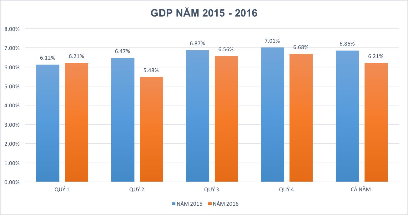 Kinh tế Việt Nam năm 2016 gặp nhiều khó khăn