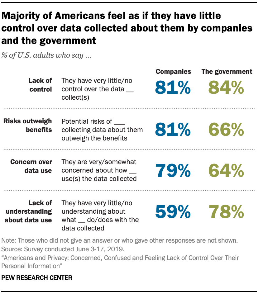 data control survey by pew research center