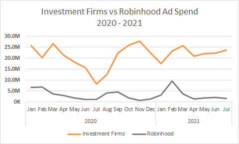 Investment Firms vs Robinhood Ad Spend, 2020-2021 Chart