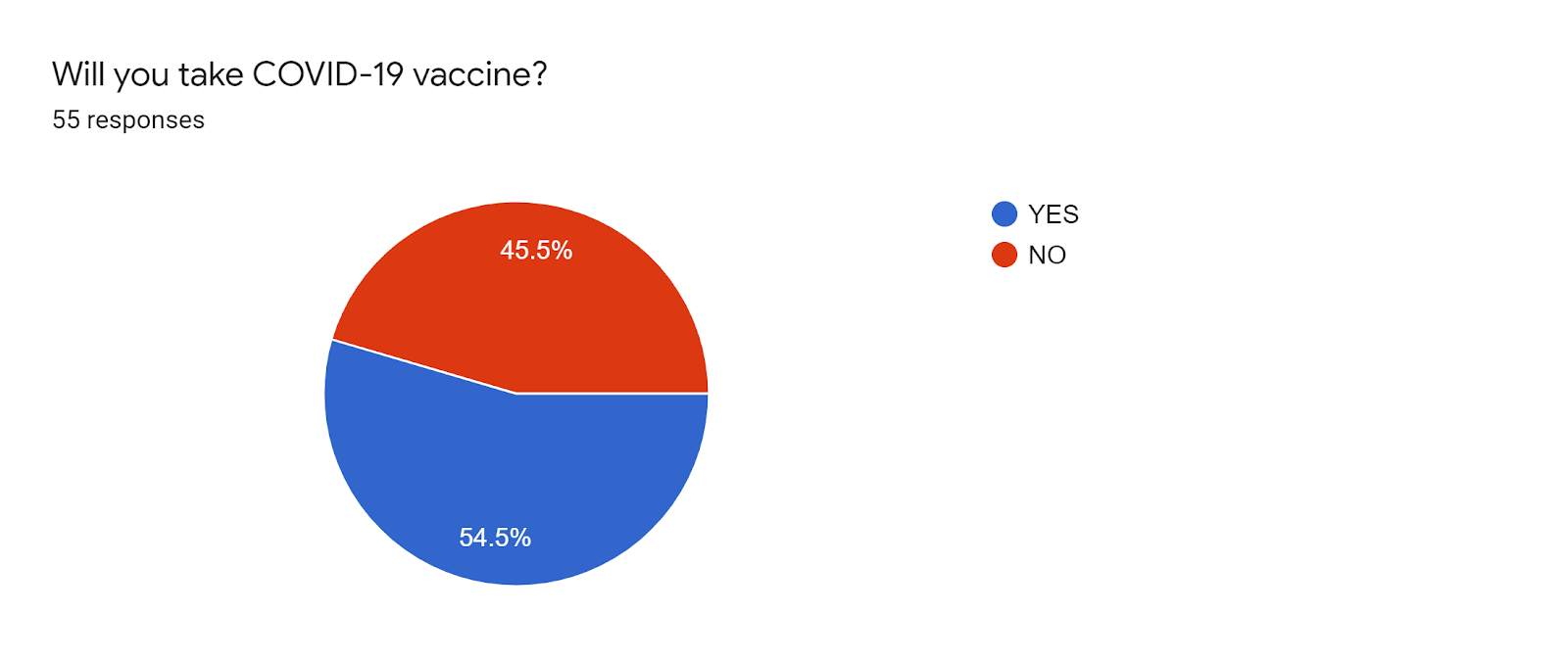 Forms response chart. Question title: Will you take COVID-19 vaccine?. Number of responses: 55 responses.