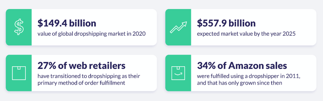 dropshipping facts and statistics