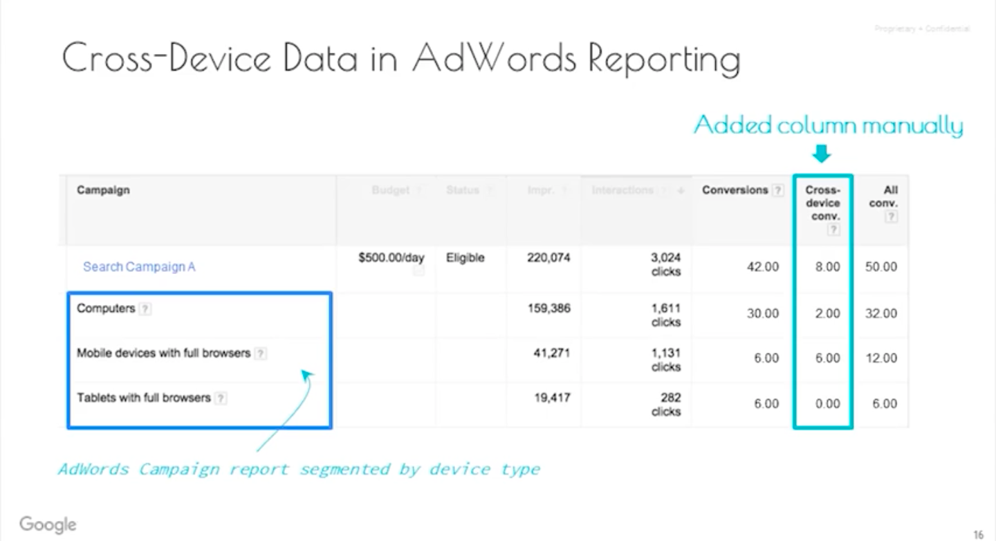 cross-device data in adwords reporting