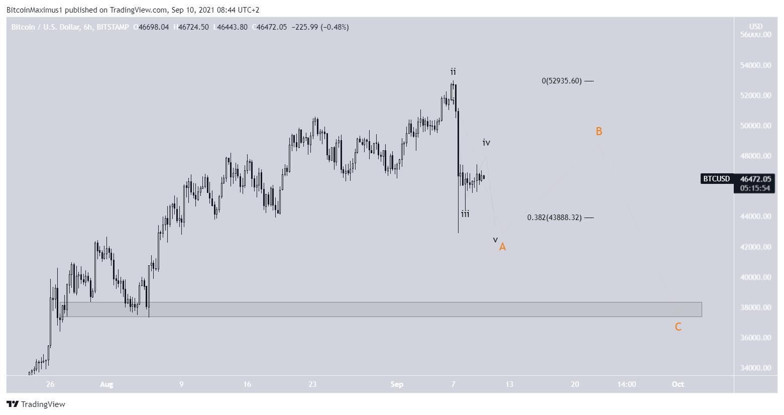 Bitcoin Kurs Preis Prognose BTC 10.09.2021 Wellenzählung