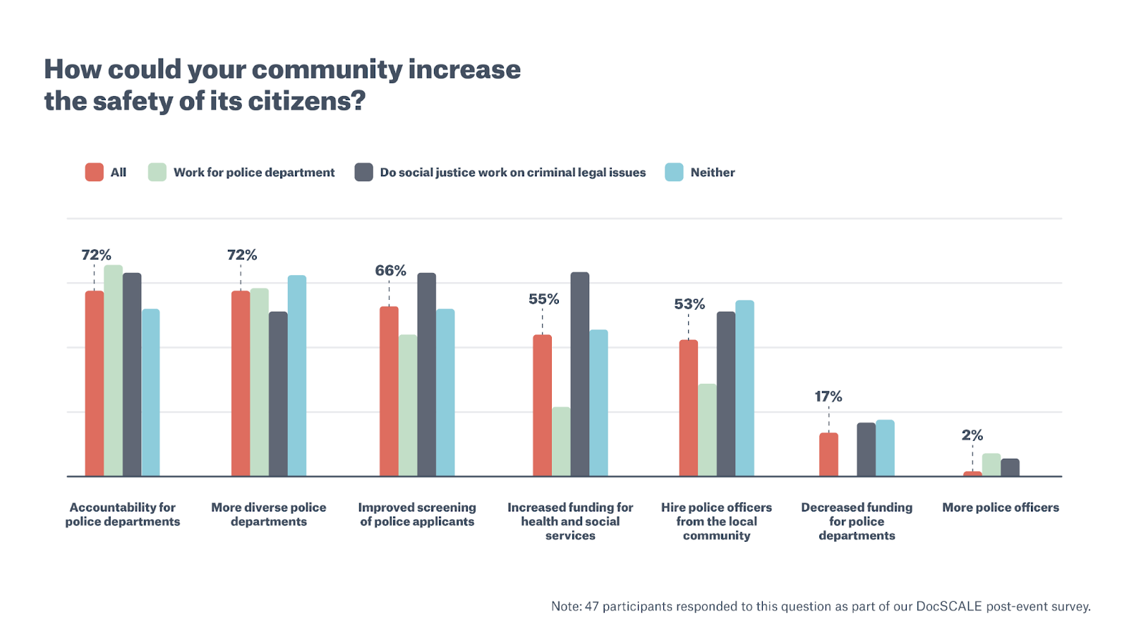 Bar chart with text How could your community increase the safety of its citizens?