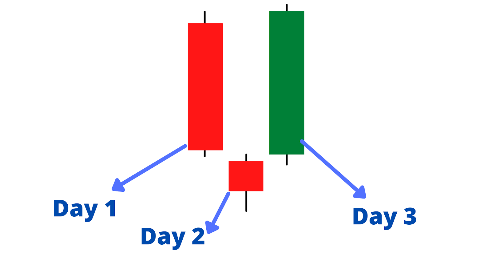The anatomy of the formation of morning star pattern.