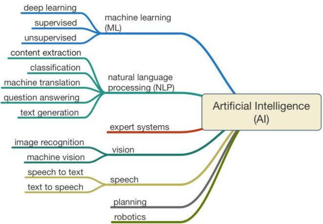 AI, ML and DL