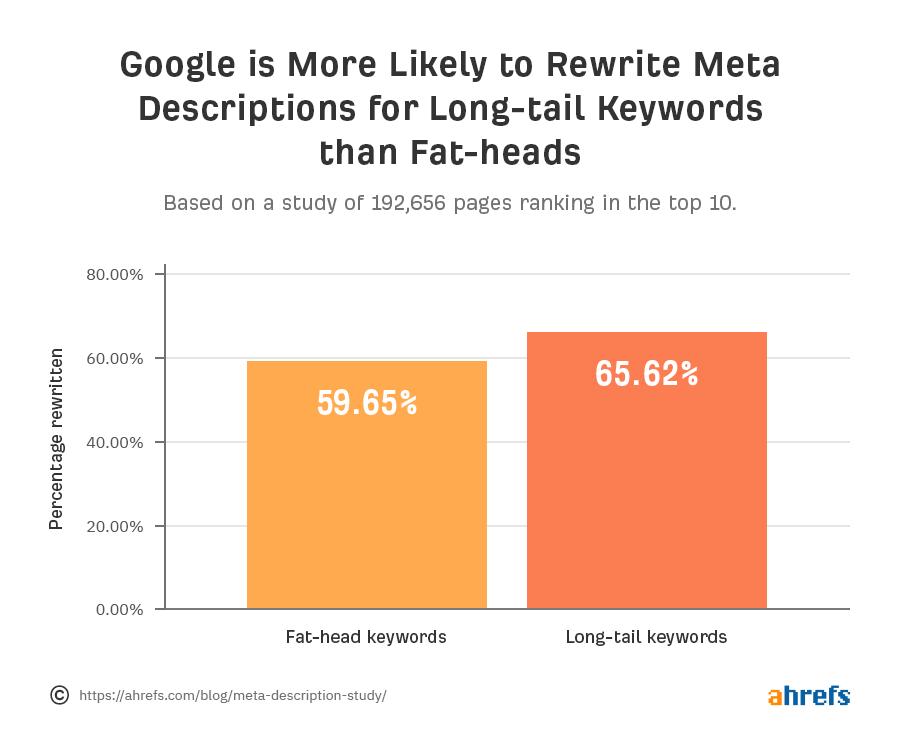 какие метаописания Google переписывает чаще