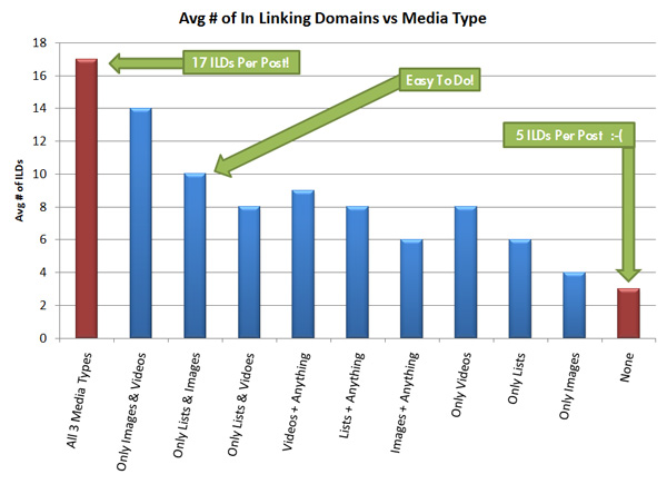 Building Backlinks Graph