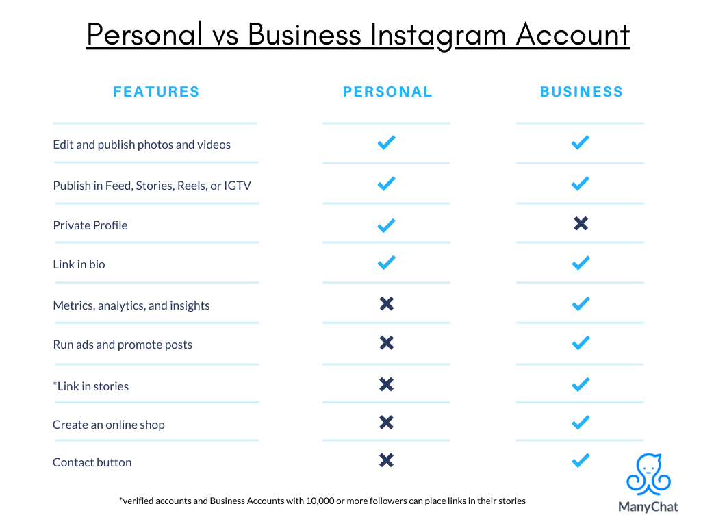 personal vs business IG account by ManyChat