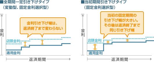 2017年住宅ローンおすすめ比較ランキングと選び方について紹介!
