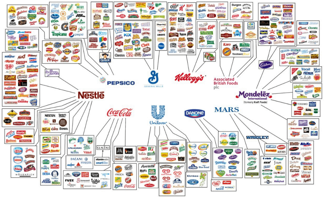 Oxfam: Ten Multinational Corporations Control Most Food Brands |  OurFuture.org by People's Action