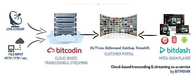 Review: Bitcodin, a Cloud Video Encoding Service From