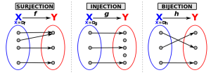 A set is a bijection if it is both a surjection and in injection.