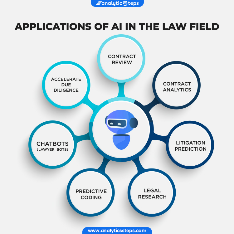 The image shows the applications for AI in the Law Sector, namely contract review, contract analytics, litigation prediction, legal research, predictive coding, chatbots/lawyer bots and accelerate due diligence