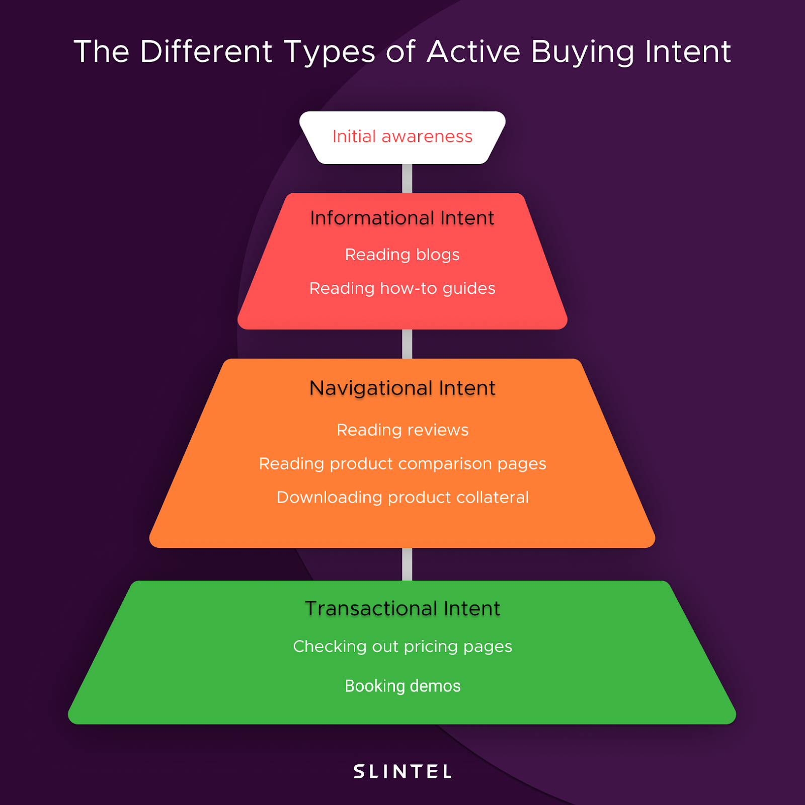 The different types of active buying intent