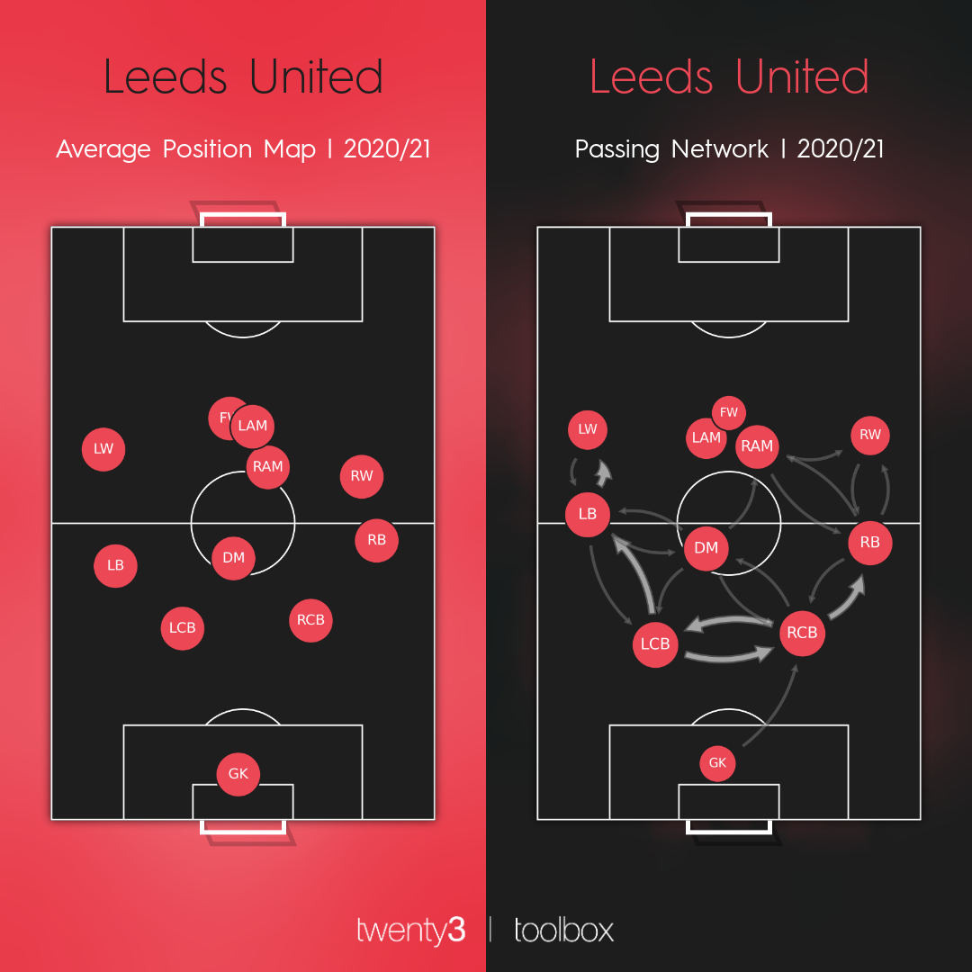 Leeds United's average position map for the 2020/21 season.