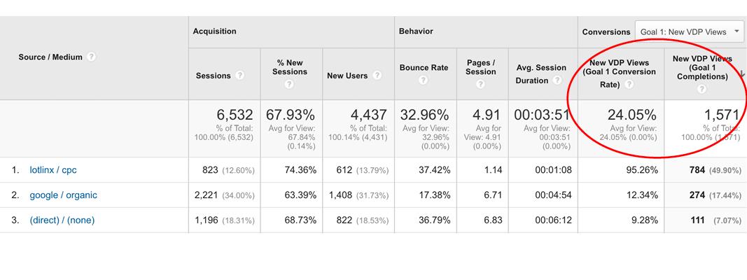 goal conversion rates digital automotive marketing