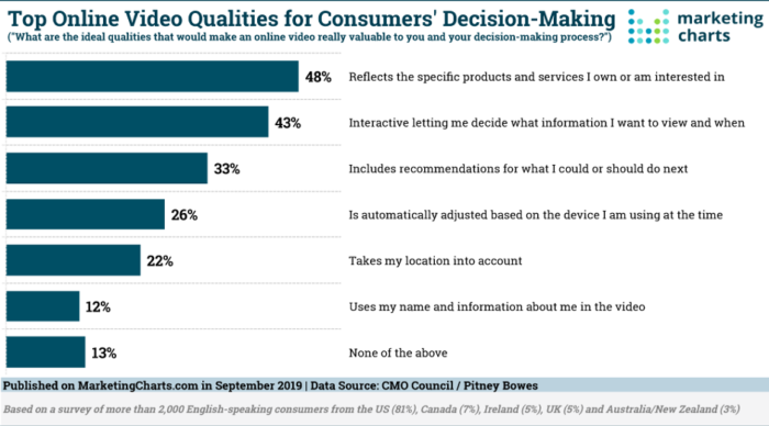 Top online Video Qualities for Consumers Decision Making