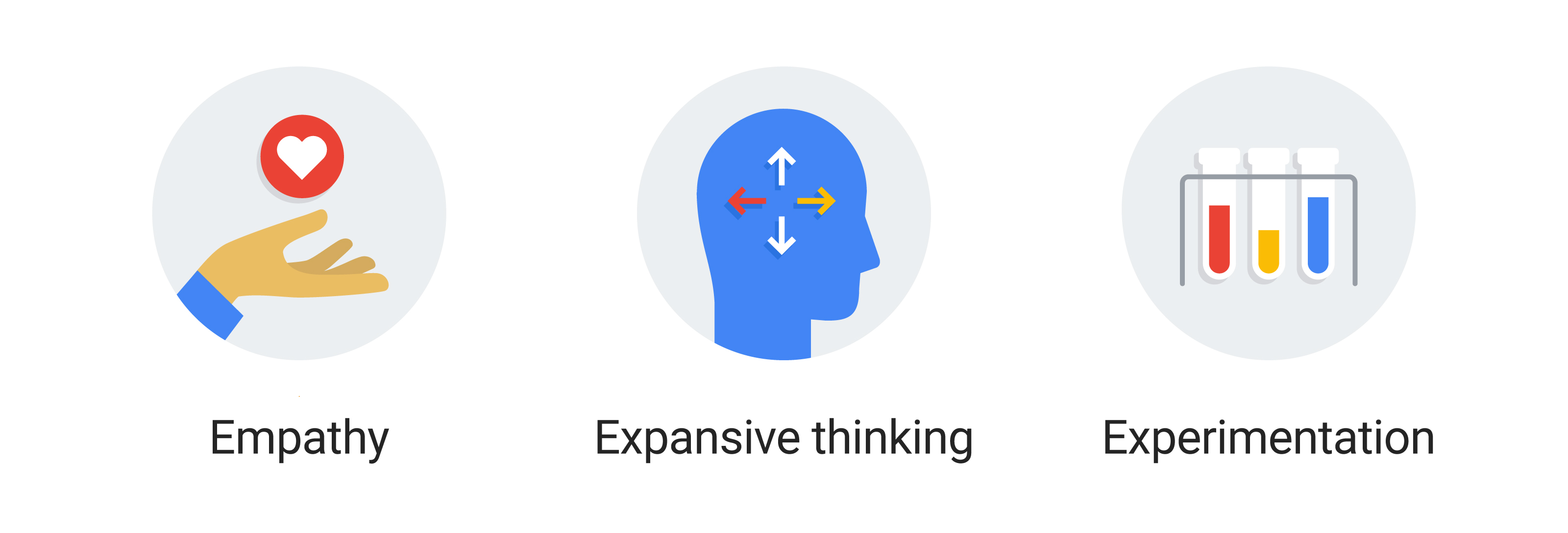 A hand holding a heart icon: Empathy. A blue head with arrows pointing in 4 directions: Expansive thinking. 3 test tubes: Experimentation.