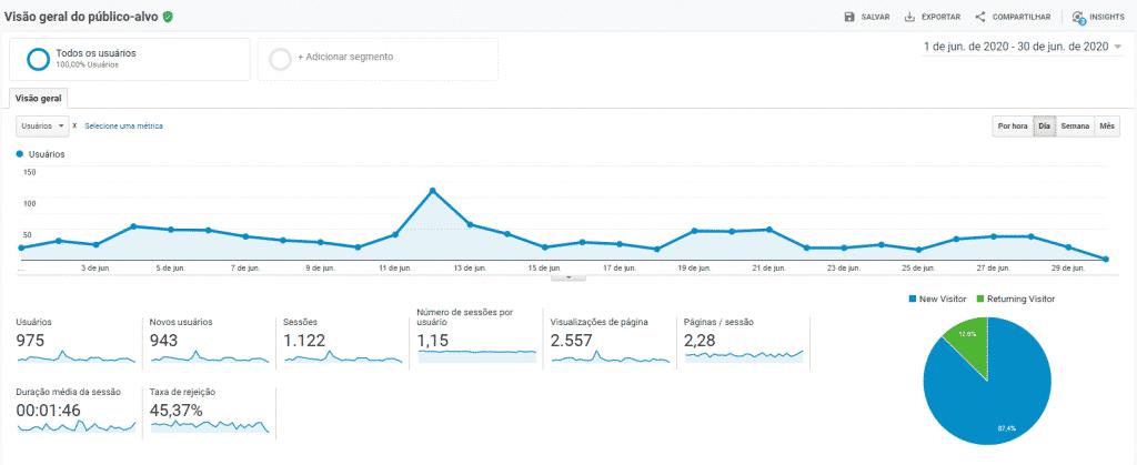 Visão geral em público-alvo no Google Analytics