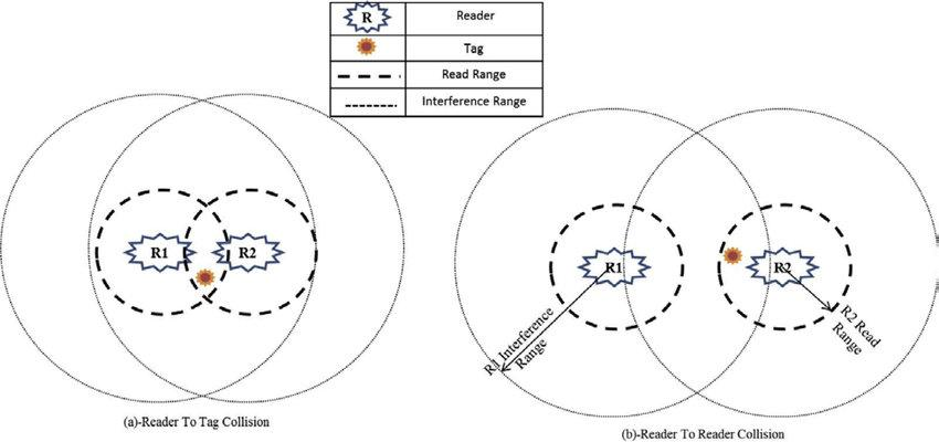 When two RFID readers become within range of each other – it creates a reader-to-reader collision as shown in this diagram from Science Direct.