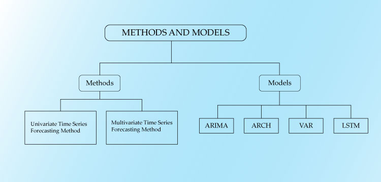 A flowchart is represented for various methods(univariate and multivariate time series forecasting method) and models( ARIMA, ARCH, LSTM and VAR) in forecasting time series analysis. Analytics Steps, analyticssteps, analytics, steps