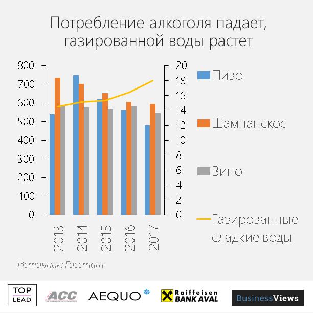 Украинцы меньше пьют алкоголь
